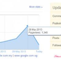 Blog Traffic Meningkat 1k