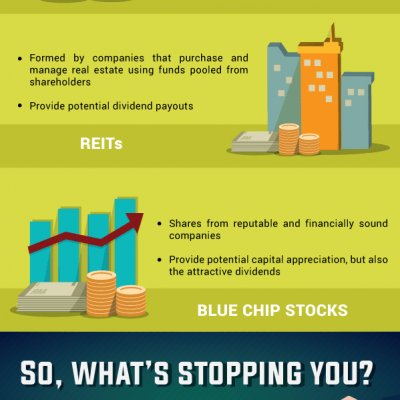 Can I Invest With Just Rm1 000 Infographic