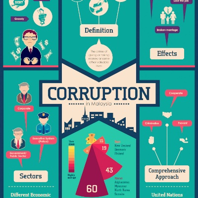 comprehensive essay on corruption