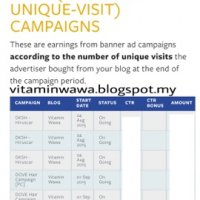 Cpuv Earning On Going Di Blog Vitamin Wawa