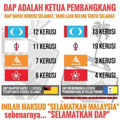 Dap Buktikan Mereka Ketua Pembangkang Malaysia