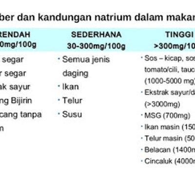 Darah Tinggi Dan Panduan Pemakanan
