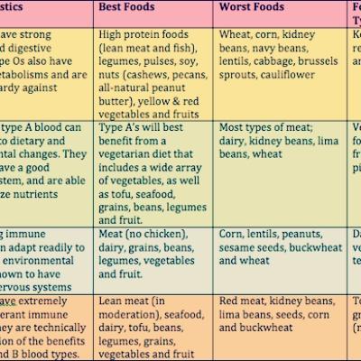 Cara Melakukan Diet Golongan Darah B untuk Wanita