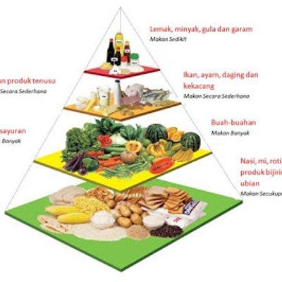 Faktor Risiko Tekanan Darah Tinggi