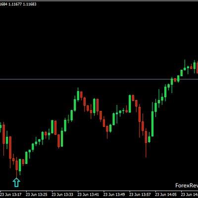 Ibo forex trend reversal indicator