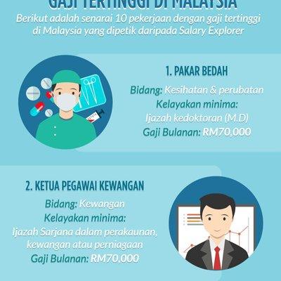 Gaji Minimum Malaysia Antara Paling Tinggi Di Asia