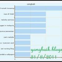 Hanya Blogger Sahaja Memahami Blogger