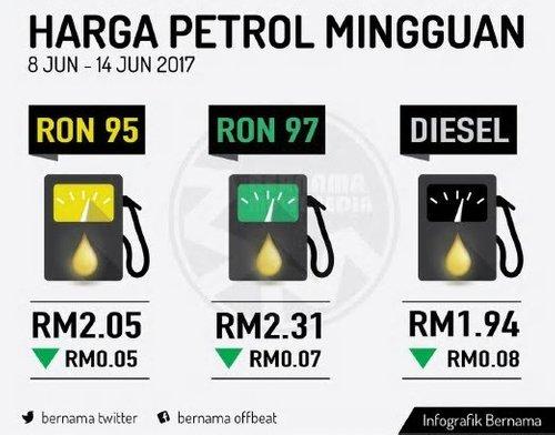 Harga Mingguan Petrol Diesel Turun