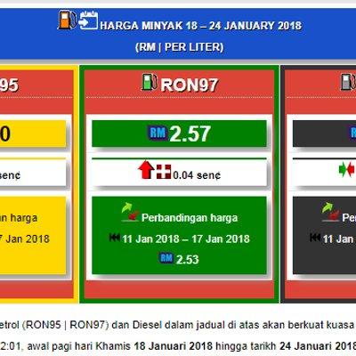 Harga Minyak Ron95 Ron97 Dan Diesel Mingguan Dari 18 Januari Hingga 24 Januari 2018