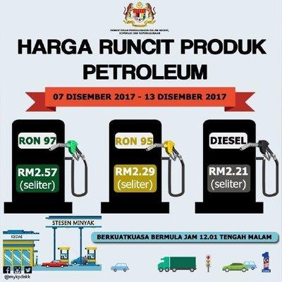 Harga Petrol 7 13 Disember 2017 Ron95 Dan 97 Turun 1 Sen Diesel Turun 4 Sen