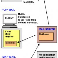 How Does Pop3 Imap And Web Based Works
