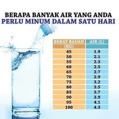 Info Keperluan Air Mengikut Berat Badan
