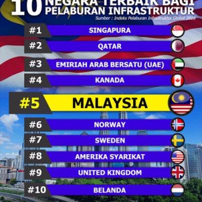 Infrastruktur Malaysia Setaraf Negara Maju Mofcomms
