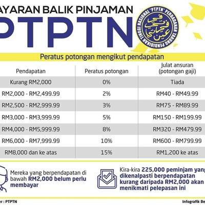 Jadual Bayaran Balik Pinjaman Ptptn 2019