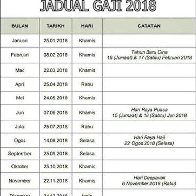 Jadual Gaji Tahun 2018