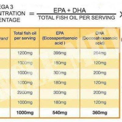 Kebaikan Omega 3 Minyak Ikan Dan Khasiatnya Yang Akan Buatkan Anda Nak Makan Setiap Hari