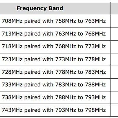Malaysia Bakal Kaut Rm3 46 Billion Hasil Jualan Gelombang Radio