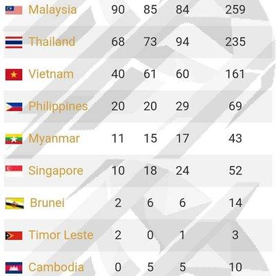 Malaysia Naib Juara Keseluruhan Sukan Sea Para