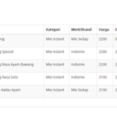Membuat Kategori Filtering Datatables Salect Onchange Ajax Codeigniter