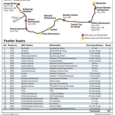 Mrt Sungai Buloh Kajang Kekerapan Perjalanan Kadar Tambang Laluan Feeder Bus
