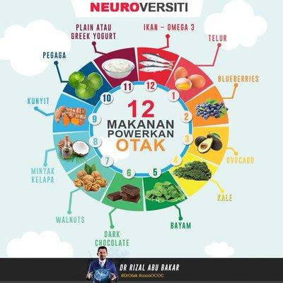 Pakar Kongsi 12 Makanan Ini Boleh Powerkan Otak Elok Diamalkan Untuk Anak Anak
