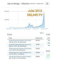Prestasi Blog Bulan Julai 2015