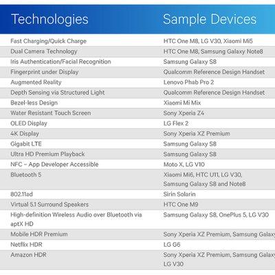 Qualcomm Beri Petunjuk Iphone Selalu Di Belakang Android