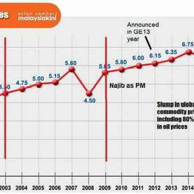 Rupanya Zaman Mahathir Dividen Kwsp Terlalu Tinggi Mungkin 30 50 Kot