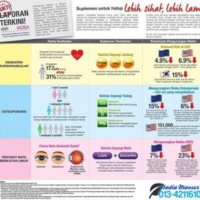 Suplemen Untuk Mencegah 3 Penyakit Kronik