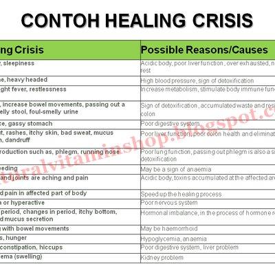 Tanda Tanda Anda Mengalami Healing Crisis