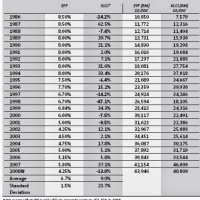 The Secret Behind Epf S 2014 Outstanding Dividend Of 6 75