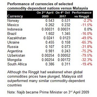 The Truth Regarding Malaysia S Economy