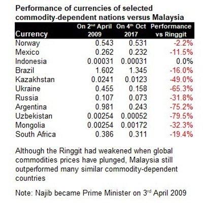 The Truth Regarding Malaysia S Economy