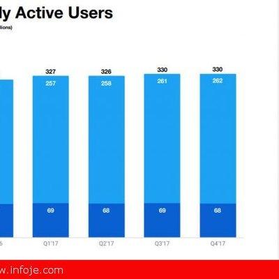 Twitter Kini Mempunyai Lebih 330 Juta Pengguna Aktif Bulanan